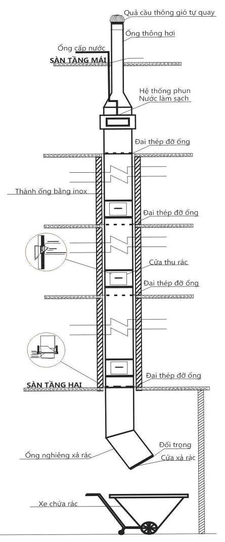 Cấu tạo chi tiết hệ thống thoát rác nhà cao tầng
