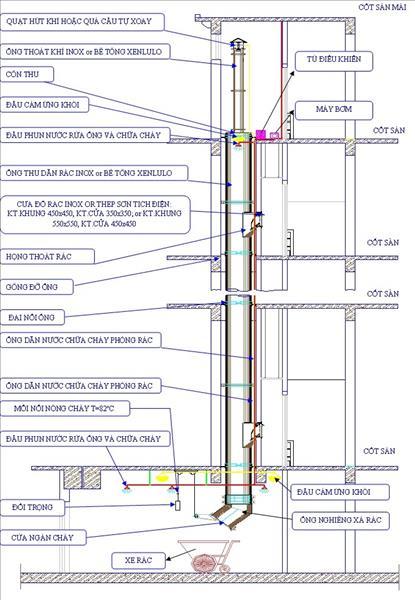 Các bước thi công lắp đặt hệ thống ống thoát rác